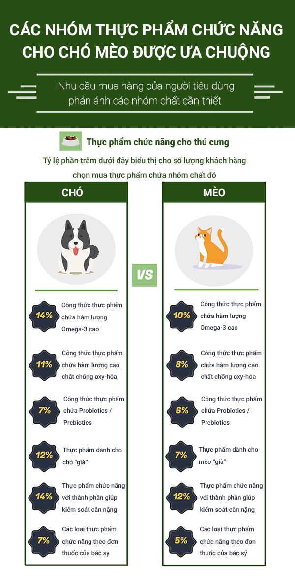 Thực phẩm chức năng cho chó mèo thú cưng